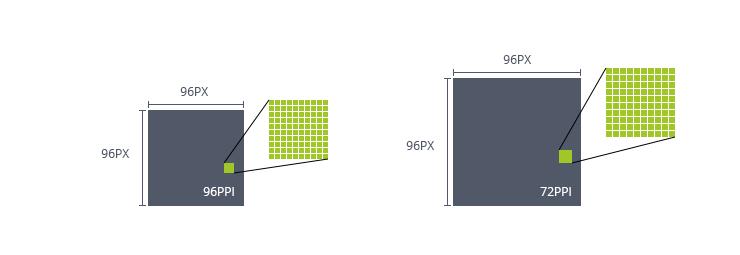 96 PPI vs. 72 PPI: Darstellung Pixelgröße